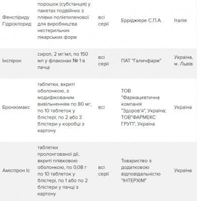 В Україні заборонили 9 препаратів через небезпечну речовину
