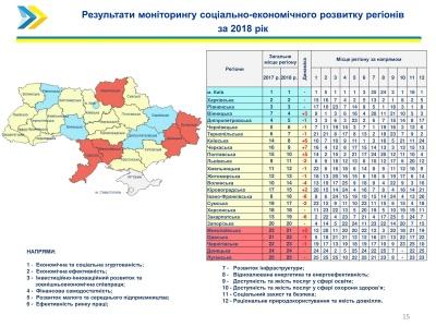 Буковина опинилася у топ-10 соціально-економічно розвинених регіонів