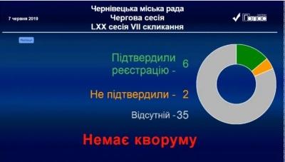 У Чернівцях депутати проігнорували сесію міської ради