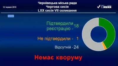 У Чернівцях депутати знову проігнорували сесію міськради