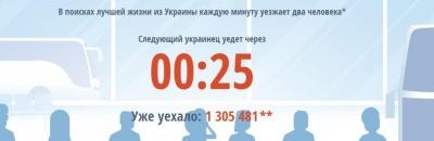 Сумна статистика: з березня Україну покинуло 1,3 млн осіб