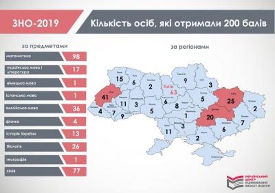 Чернівецька область не увійшла до регіонів, які найкраще здали ЗНО