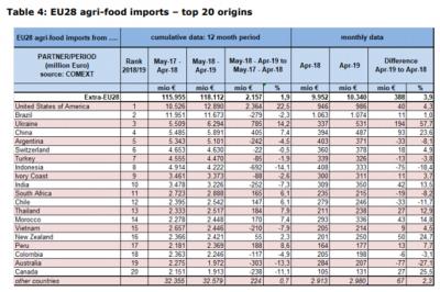 Україна стала одним з найбільших експортерів аграрної продукції до ЄС