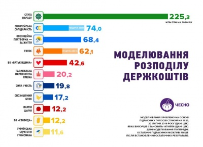 11 українських партій матимуть держфінансування за підсумками виборів до Ради