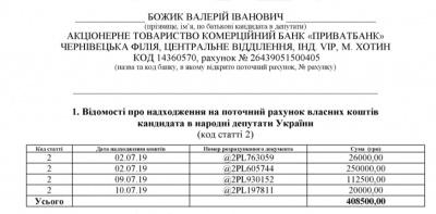 Хто фінансував кампанії «Слуг народу» на Буковині: проміжні фінзвіти переможців виборів