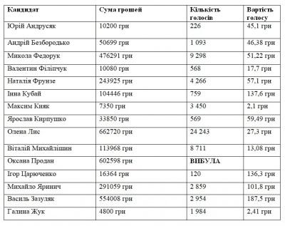 Вибори до Ради: у кого з кандидатів у Чернівцях найдешевші та найдорожчі виборці