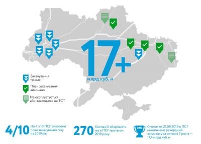 Україна наростила запаси газу у сховищах до семирічного максимуму