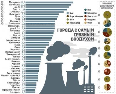 Повітря в Чернівцях - одне з найчистіших в Україні: інфографіка