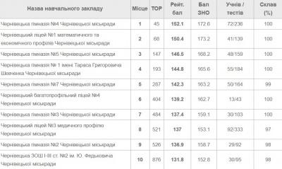 Топ-10 найкращих шкіл Чернівців за результатами ЗНО