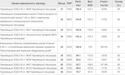 Топ-10 найгірших шкіл Чернівців за результатами ЗНО