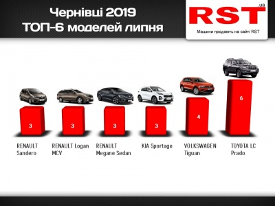 Які автомобілі купували буковинці у липні – рейтинг моделей