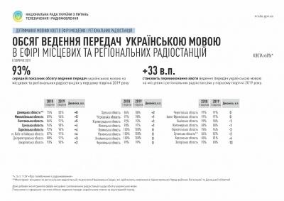 Буковина – в лідерах областей, де радіостанції транслюють україномовний контент