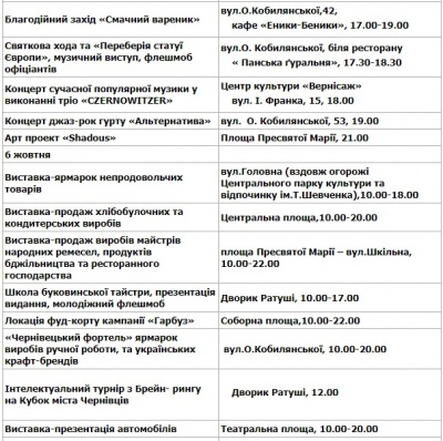 Чернівцям - 611: з'явилась повна програма святкування Дня міста