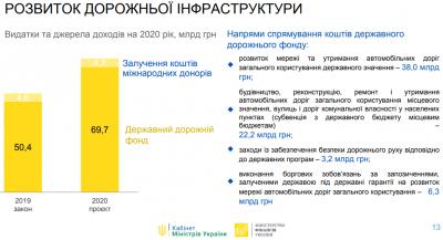 Закон про держбюджет-2020 прийняли у першому читанні