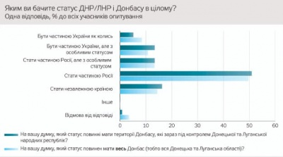 """Опитування: Мешканці ОРДЛО хочуть до Росії та перемогти """"укропів"""""""