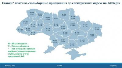 В Україні суттєво подешевшає приєднання до електромереж