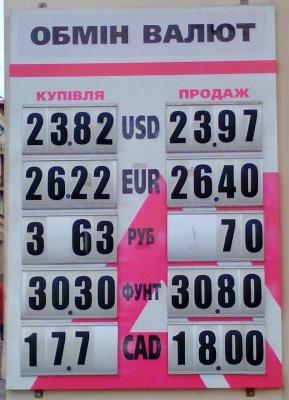 Курс валют у Чернівцях на 3 грудня