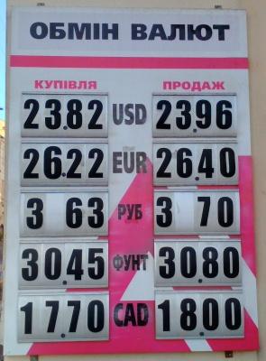 Курс валют у Чернівцях на 4 грудня