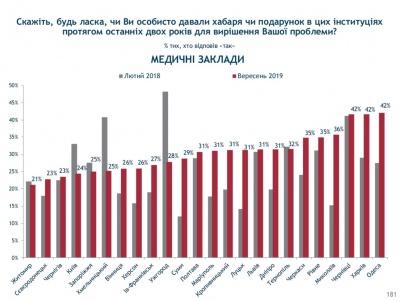 Чернівці очолили рейтинг міст за рівнем корупції в медицині