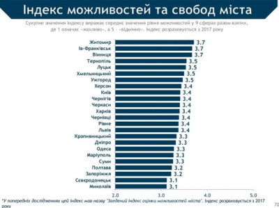 Чернівці посіли лише 13 місце за рівнем можливостей та свобод