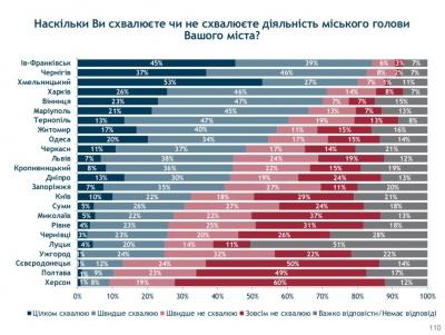 Чернівчани довіряють Каспруку більше, ніж депутатам міськради – опитування