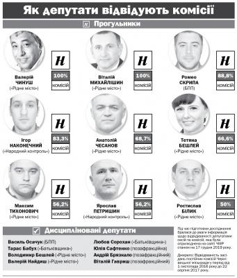 Хто на виліт з Чернівецької міськради: 9 депутатів претендують на складання мандатів