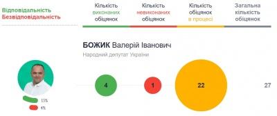 Як працюють нардепи з Буковини: рейтинг політиків за їхніми обіцянками
