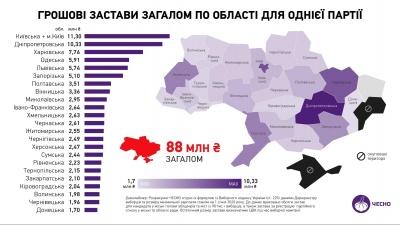 Скільки застави сплатять кандидати у мери Чернівців на місцевих виборах: назвали нові цифри