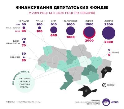 Бюджетна «гречка»: Чернівці у списку міст, де в міськрадах нема депутатських фондів