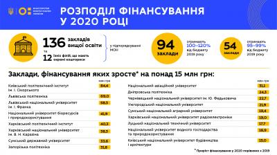 Більше грошей - сильнішим: ЧНУ збільшать фінансування у 2020 році - МОН