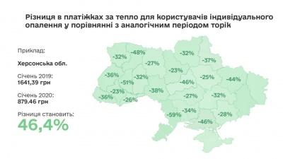 Прем'єр запевнив, що українці заплатять за газ менше, ніж минулої зими