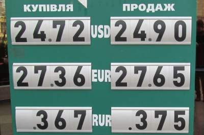 Курс валют у Чернівцях на 4 березня