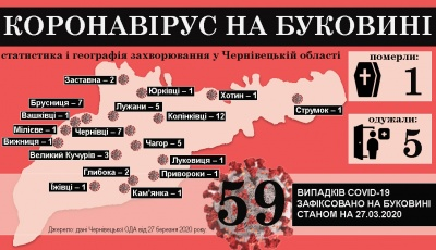 Коронавірус атакує Буковину: що відомо на ранок 28 березня