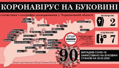 Коронавірус атакує Буковину: що відомо на ранок 31 березня