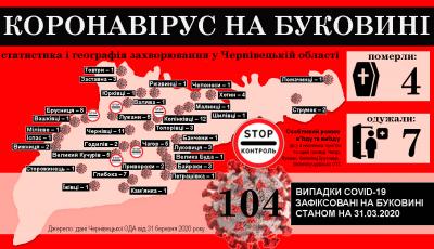 Коронавірус атакує Буковину: що відомо на ранок 1 квітня