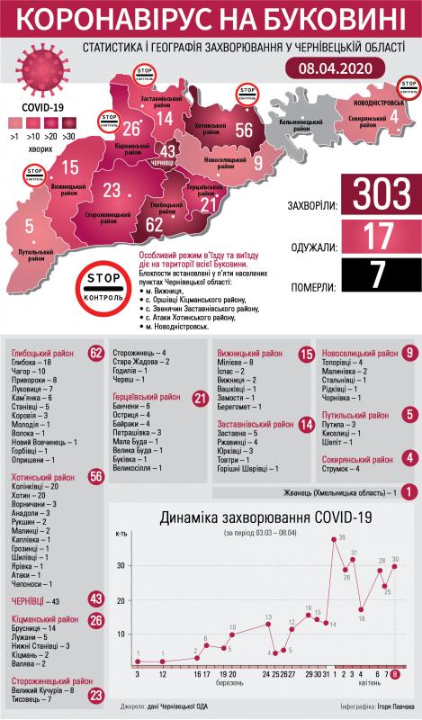 Коронавірус атакує Буковину: що відомо на ранок 9 квітня