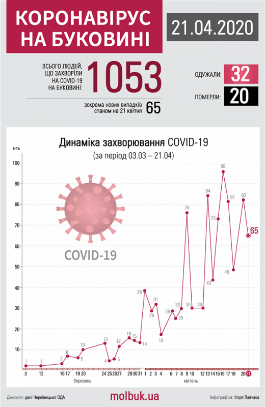 Коронавірус атакує Буковину: що відомо на ранок 22 квітня