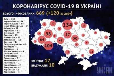 В Україні збільшилась кількість інфікованих COVID-19: з яких регіонів ці люди