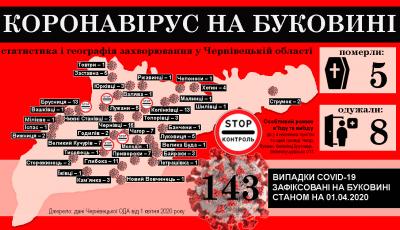 Коронавірус атакує Буковину: що відомо на ранок 2 квітня