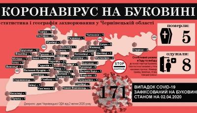 Коронавірус атакує Буковину: що відомо на ранок 3 квітня