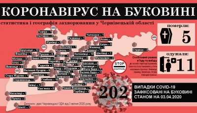 Коронавірус атакує Буковину: що відомо на ранок 4 квітня