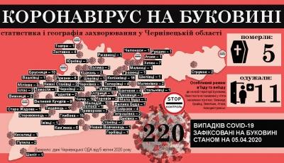 Коронавірус атакує Буковину: що відомо на ранок 6 квітня
