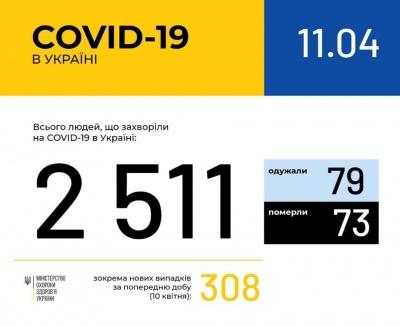 В Україні зафіксували більше 2500 випадків COVID-19