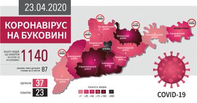 Коронавірус атакує Буковину: що відомо на ранок 23 квітня