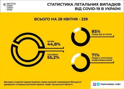 Оприлюднили статистику щодо померлих від COVID-19 в Україні