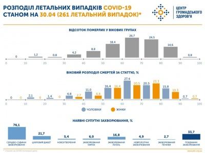 У 7 областях України показник смертності від COVID-19 вище за середній