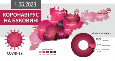 Коронавірус атакує Буковину: що відомо на ранок 1 травня