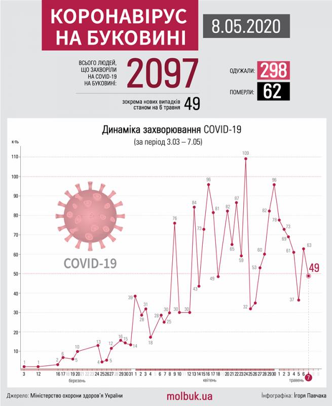 Коронавірус атакує Буковину: що відомо на ранок 8 травня