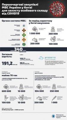 У МВС розповіли про кількість хворих на COVID-19 співробітників