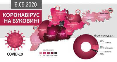 Коронавірус атакує Буковину: що відомо на ранок 7 травня